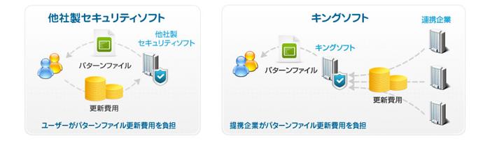 キングソフトのセキュリティソフトが無料の理由