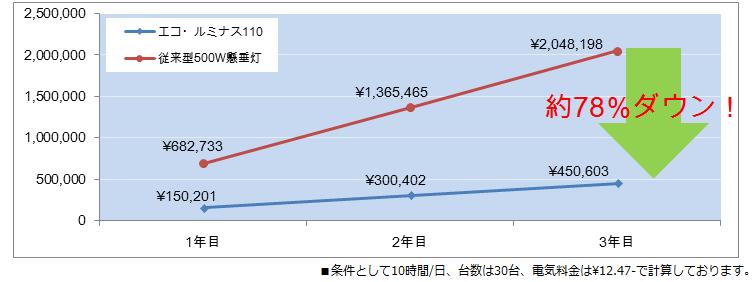 ランニングコスト比較 エコルミナス110