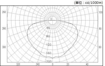 配光曲線図 エコルミナス110