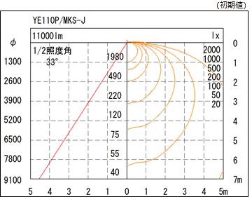 1/2照度角図及び直射水平面照度分布図 エコルミナス110